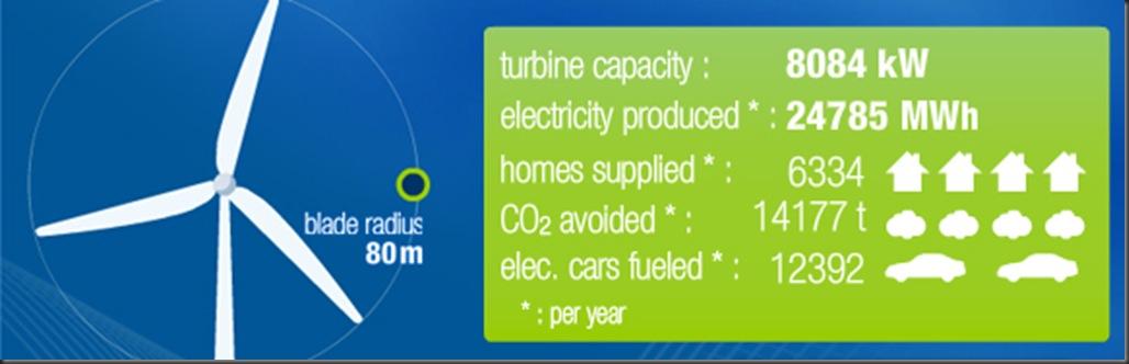 Wind turbine energy output