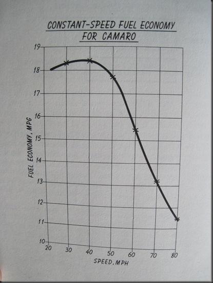 Fuel economy chart 1974 camaro