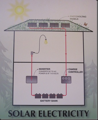 How an-off-grid solar elctric system works.