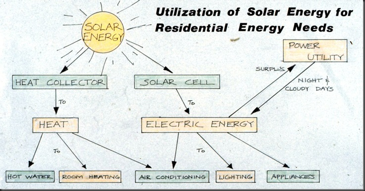 slides0075 - 1975 Solar Presentation