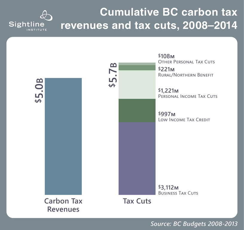 Cumulative BC Carbon Tax revenues and tax cuts - 2008-2104 - source, Sightline Institute