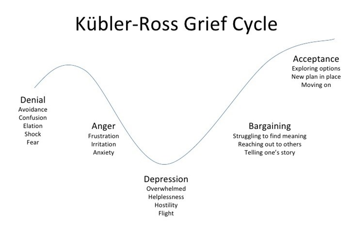 kubler-ross-grief-cycle-1-728