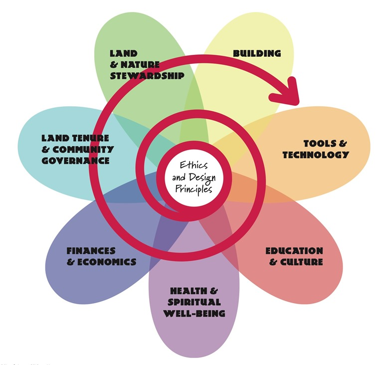 permaculture_flower_poster