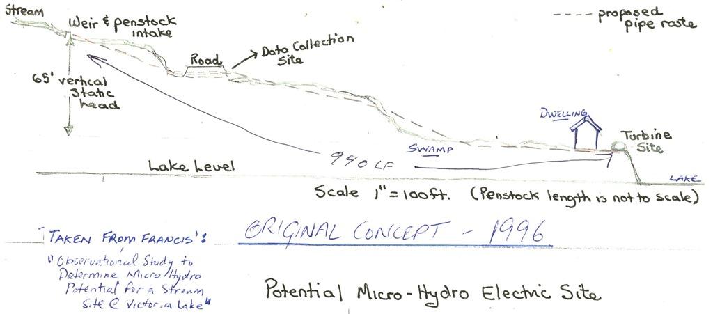 Micro Hydro  Study @ Lake 1996