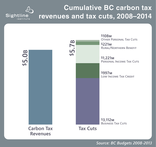 cumulativebccarbontaxrevenuesandtaxcuts20082104sourcesightlineinstitute_thumb