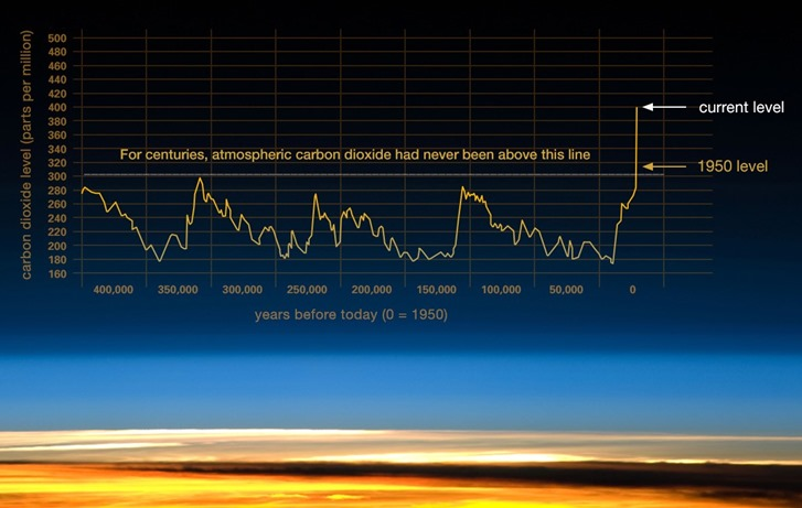 Nasa graph of climate change