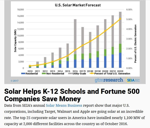 Sreen Capture from Solar Industry Association