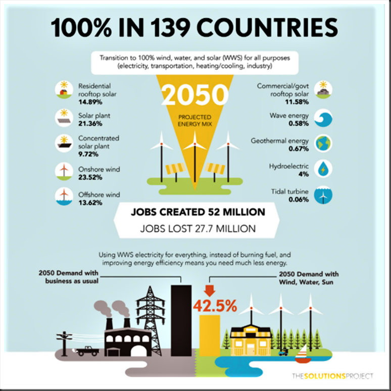 100-renewable-energy-139-countries-570x570